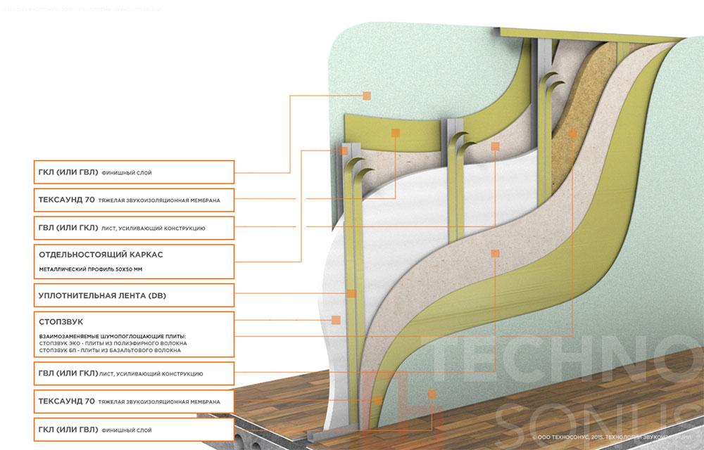 sistema-zvukoizolyacii-peregorodki-standart-m