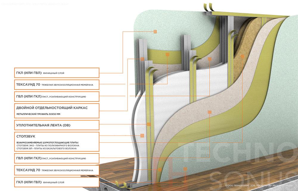 sistema-zvukoizolyacii-peregorodki-dvojnoj-karkas-ctandart-m